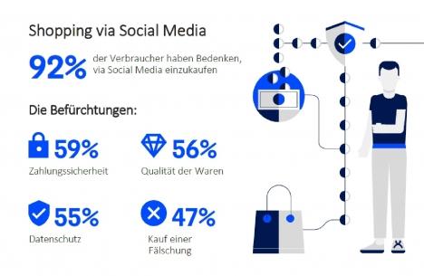 Verbraucher sind sich der Risiken beim Einkauf via Social Media durchaus bewusst (Quelle: MarkMonitor)
